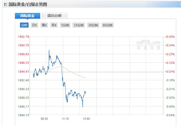 今日现货黄金价格走势分析(2020年12月31日)