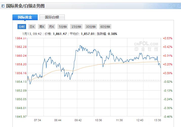 今日现货黄金价格走势分析(2020年1月13日)
