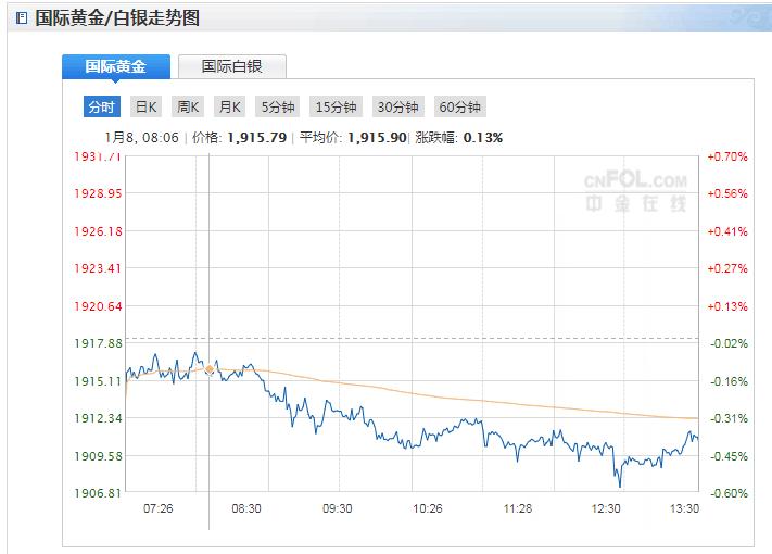 今日现货黄金价格走势分析(2020年1月8日)