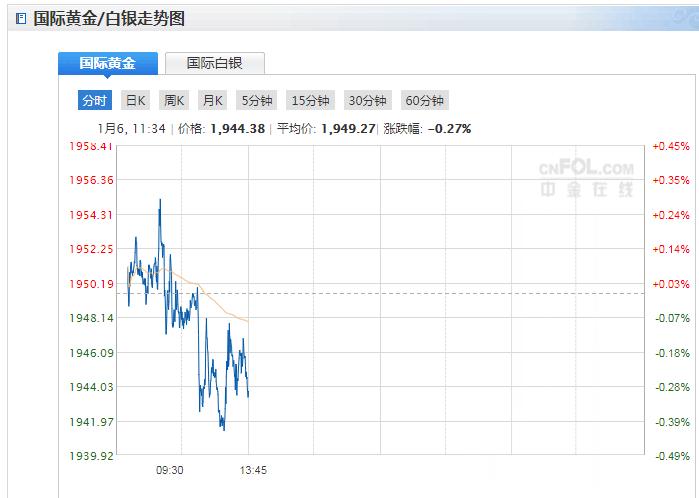 今日现货黄金价格走势分析(2020年1月6日)