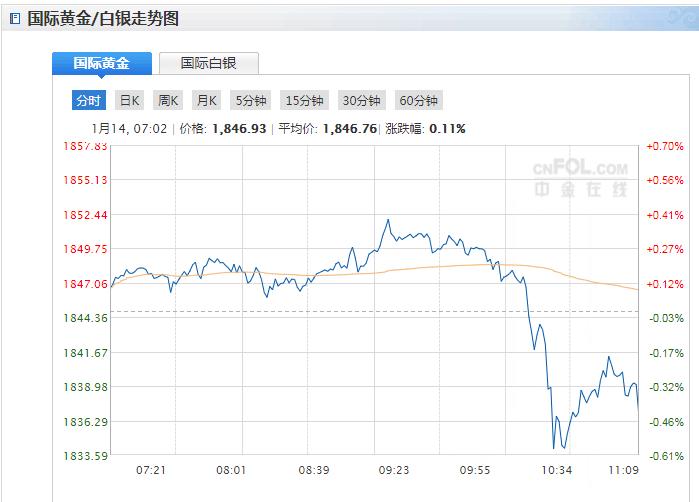 今日现货黄金价格走势分析(2021年1月14日)