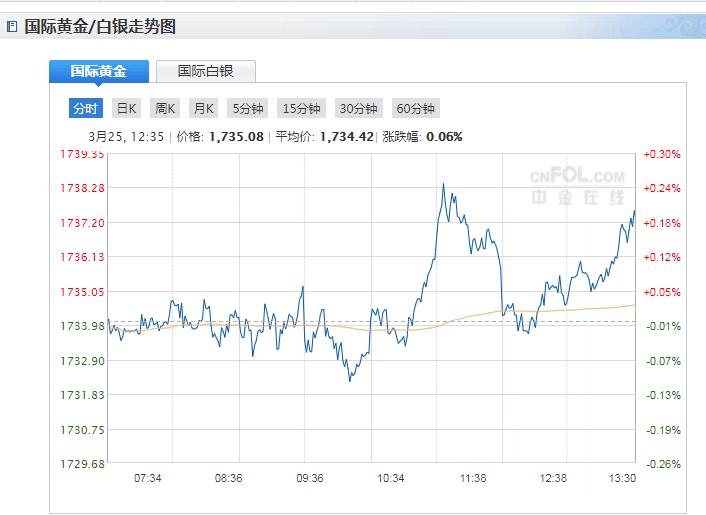 今日現貨黃金價格走勢分析(2021年3月25日)
