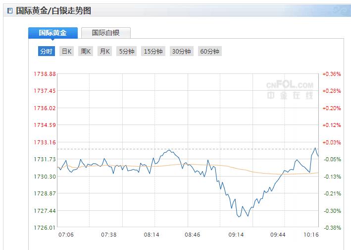 今日現貨黃金價格走勢分析(2021年3月29日)