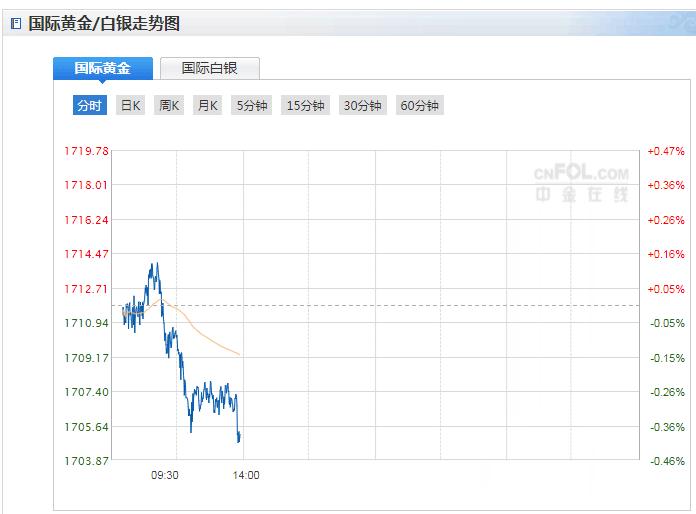 今日現貨黃金價格走勢分析(2021年3月30日)