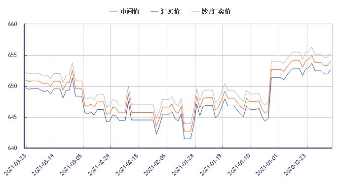 今日美元对人民币汇率走势图(2021年3月23日)
