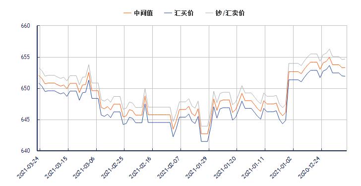 今日美元对人民币汇率走势图(2021年3月24日)