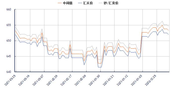 今日美元对人民币汇率走势图(2021年3月25日)