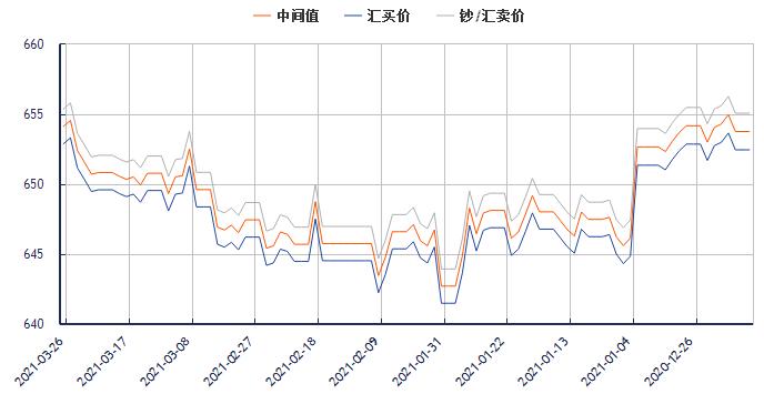 今日美元对人民币汇率走势图(2021年3月26日)