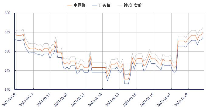 今日美元对人民币汇率走势图(2021年3月29日)