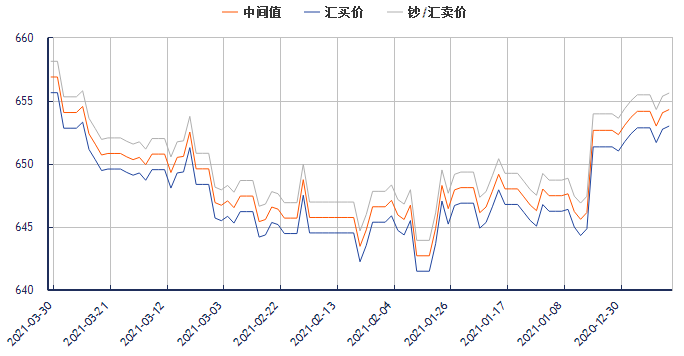 今日美元对人民币汇率走势图(2021年3月30日)