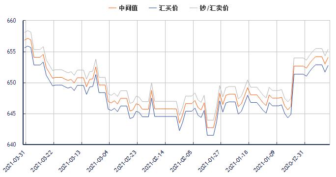 今日美元对人民币汇率走势图(2021年3月31日)