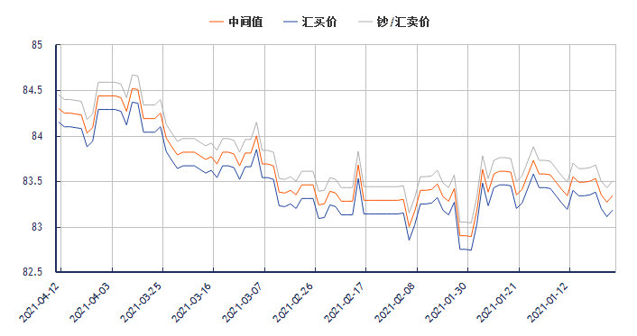 今日港币对人民币汇率走势图(2021年4月12日)