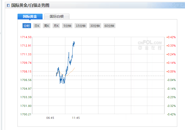 今日現貨黃金價格走勢分析(2021年4月1日)