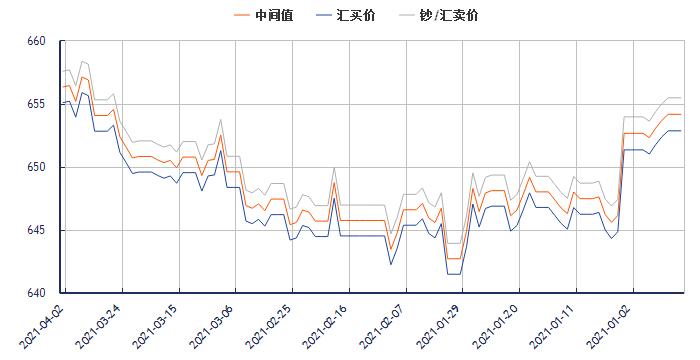 今日美元对人民币汇率走势图(2021年4月2日)