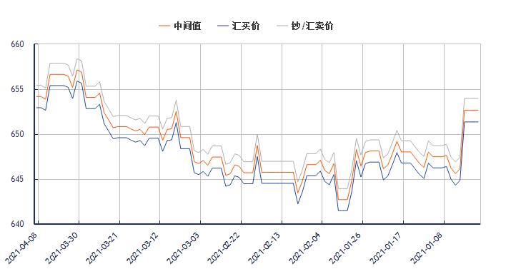 今日美元对人民币汇率走势图(2021年4月8日)
