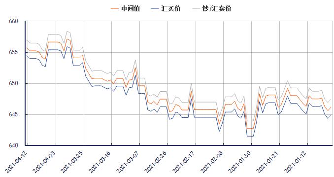今日美元对人民币汇率走势图(2021年4月12日)